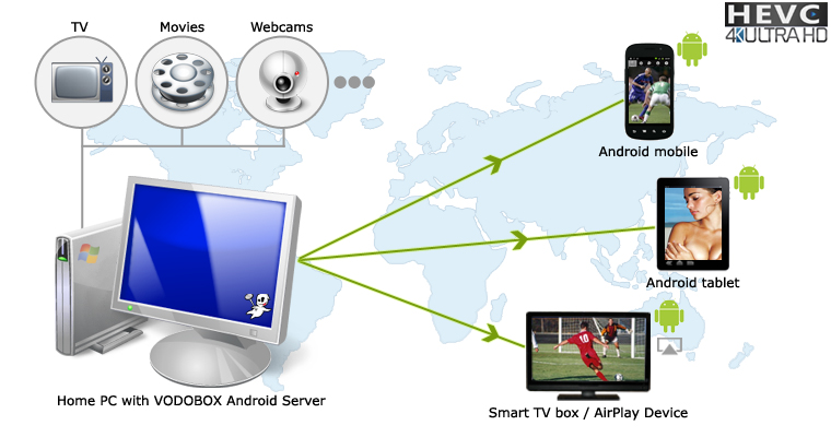 Schema de principe du VODOBOX Android Server